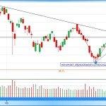 NASDAQ 100 - Нажмите для просмотра