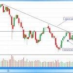 S&P 500 - Нажмите для просмотра